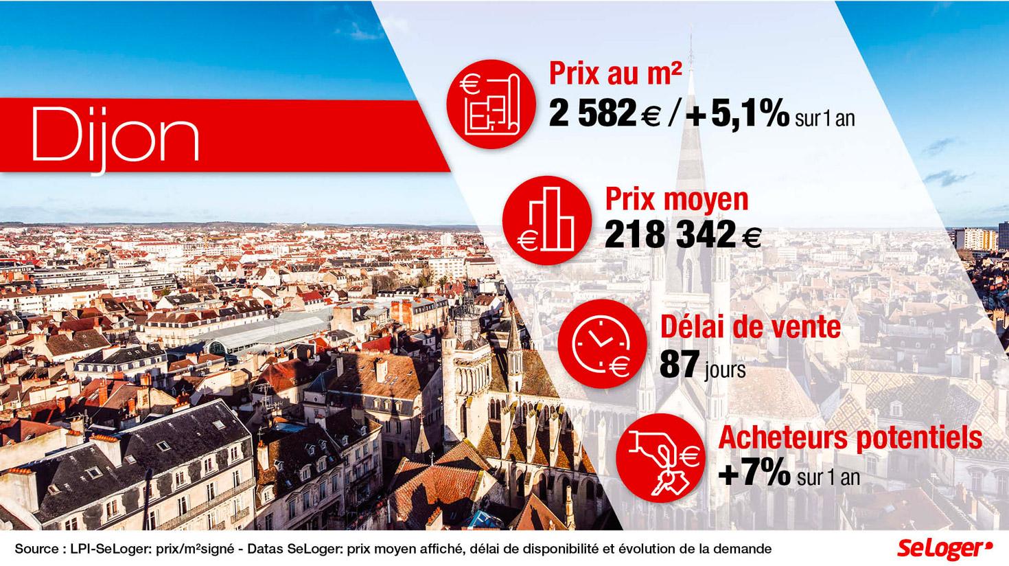 top 3 ville où investir dans l'est