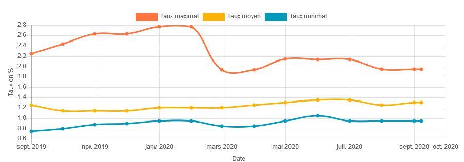 taux crédit dijon octobre 2020